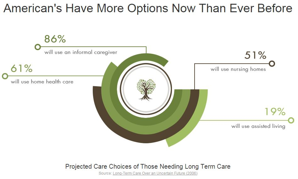 americans have more long term care choices than ever